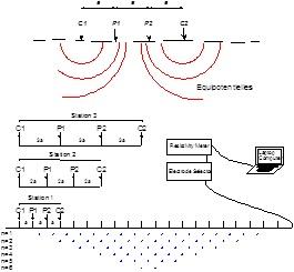 tomographie électrique